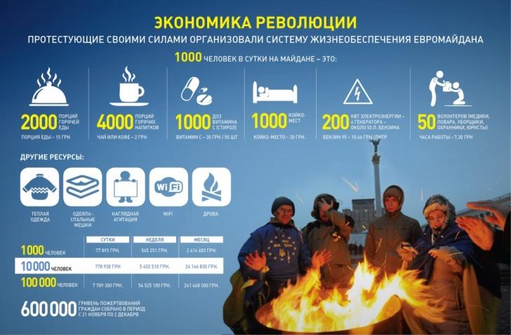 Евромайдан ифографика. Экономика революции
