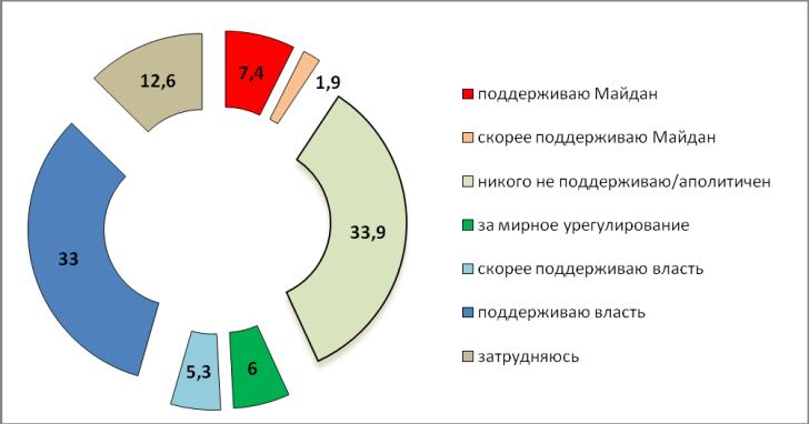 diagramma_maidan