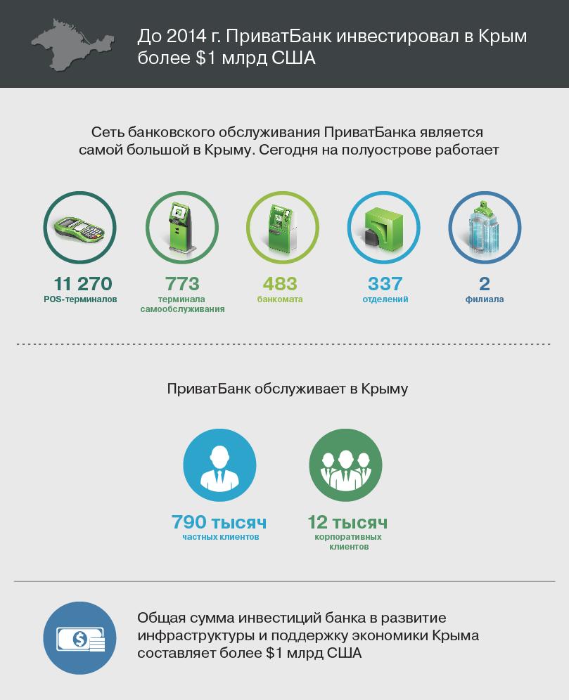 Приватбанк крым инфографика