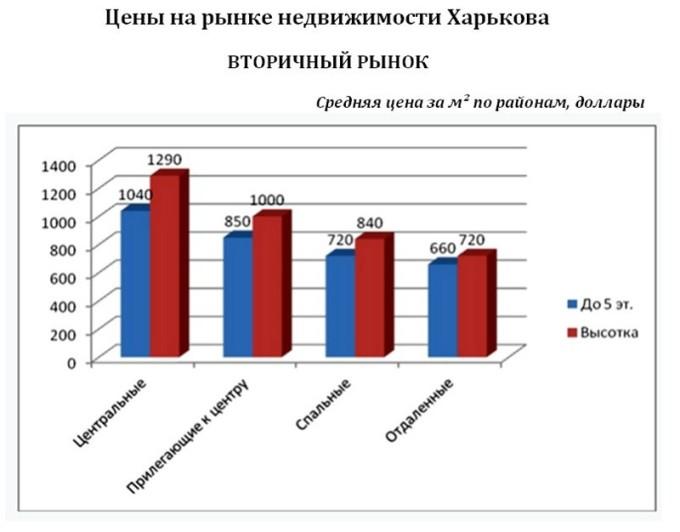 Анализ цен и прогноз 2015 по ценам недвижимости в Харькове