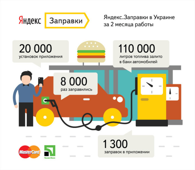 Яндекс.Заправки: 110 000 литров за два месяца работы