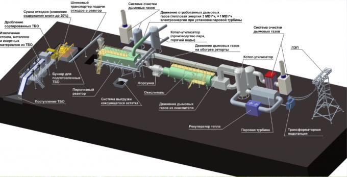Система высокотемпературного пиролиза.