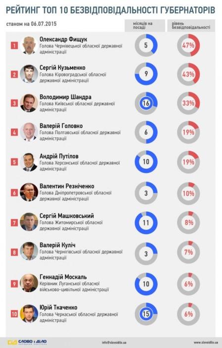 Топ-10 безответственных губернаторов Украины по версии «Слово и Дело».
