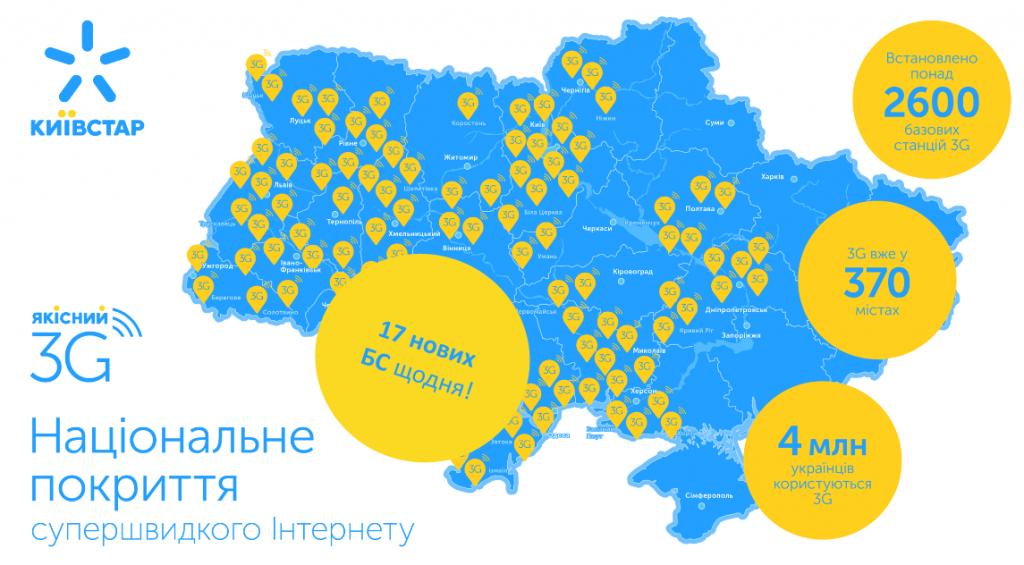 Киевстар отчитался о росте финансовых показателей и начале работ по запуску 3G в Харькове