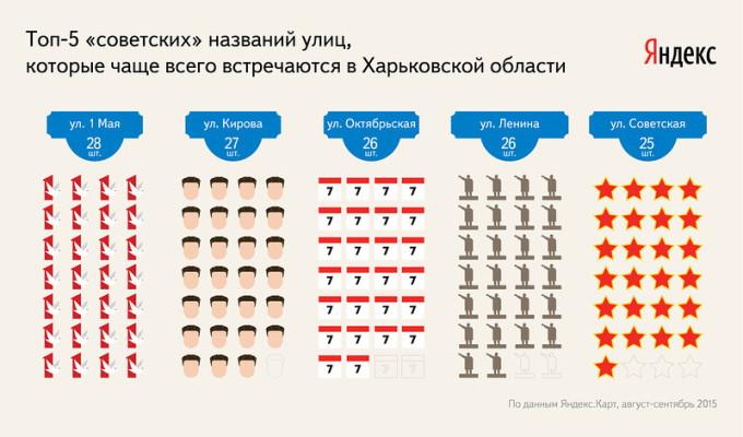 Cколько улиц в Харьковской области могли попасть под Закон о декоммунизации