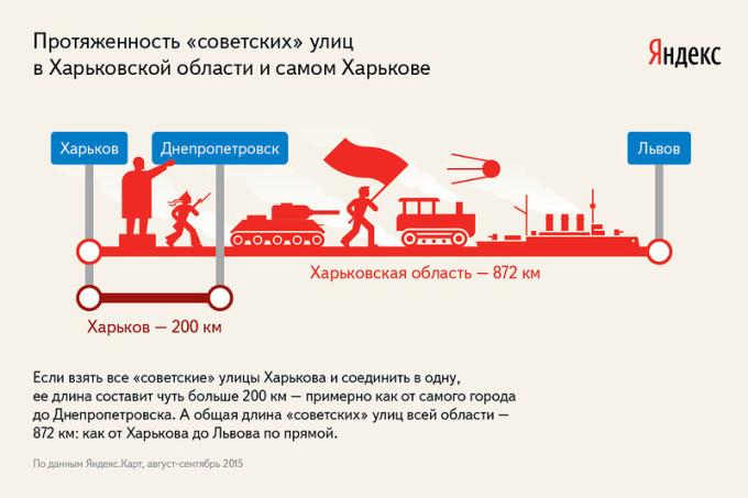 Общая длина «советских» улиц Харькова и области