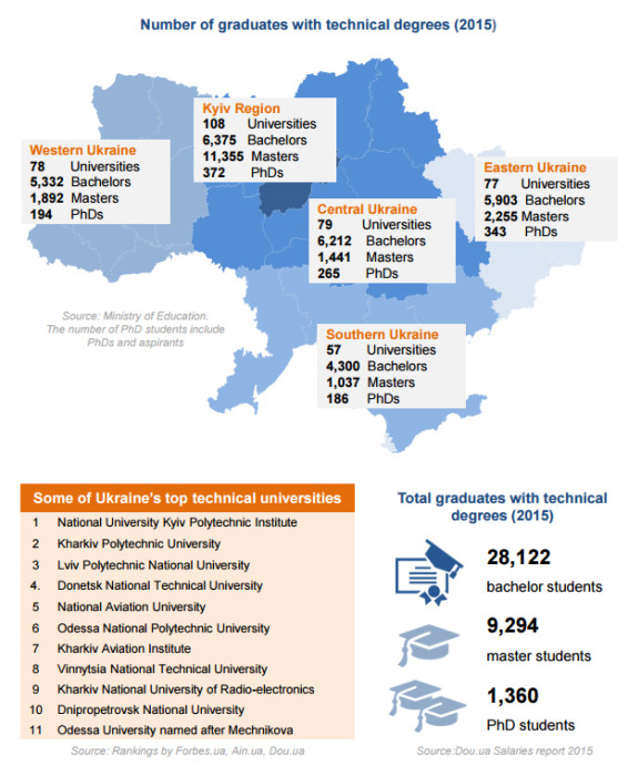 Ukraine: Rise of a Technology Nation