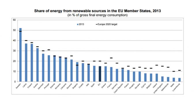 Достигнутые (на 2013 год) и запланированные (на 2020 год) показатели по доли возобновляемых источников энергии в валовом конечном потреблении энергии в ЕС (%). График: «Eurostat news release».