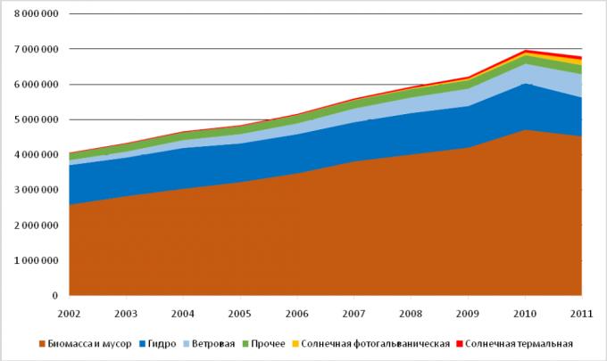 Производство энергии из возобновляемых источников в ЕС, ТДж