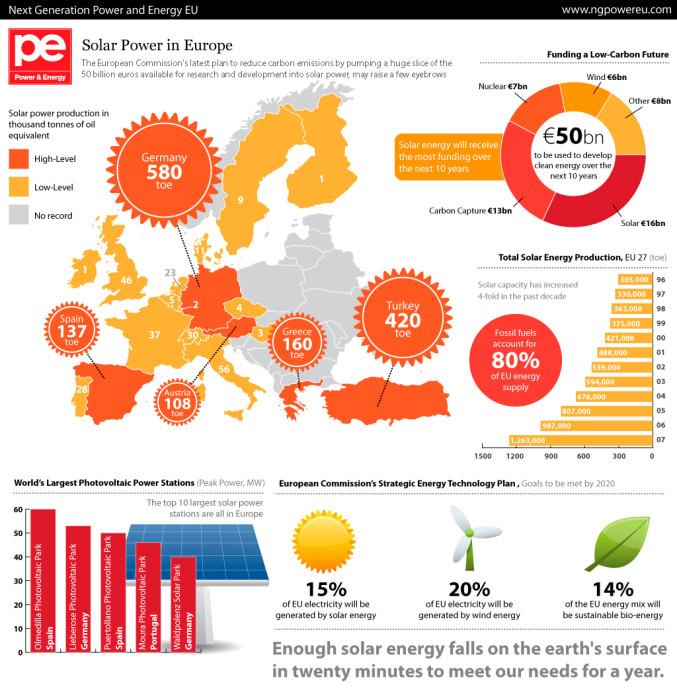 Солнечная и другие возобновляемые источники энергии в Европе. Инфографика: voprosik.net
