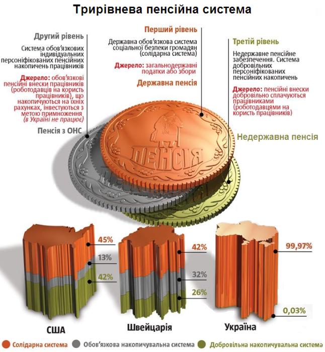 Три уровня пенсионной системы. Фото: www.assistas.zp.ua