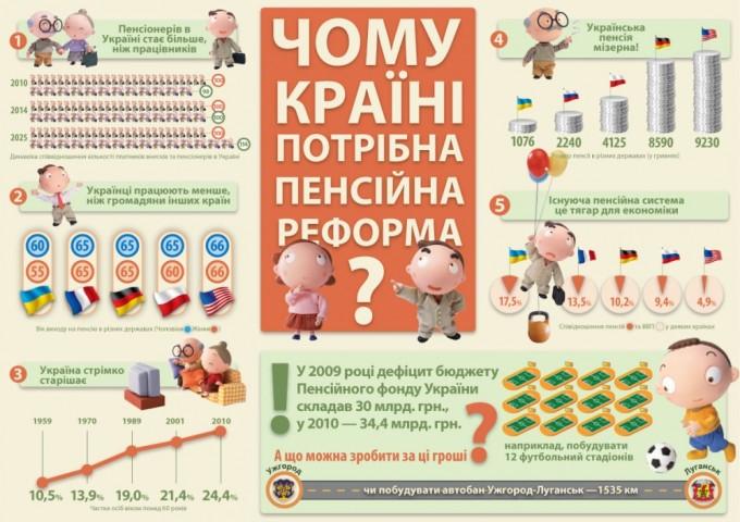 Инфографика о необходимости проведения полноценной пенсионной реформы. Фото: content.freelancehunt.com