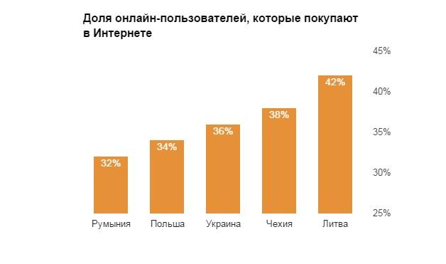 Сколько процентов пользователей покупает онлайн