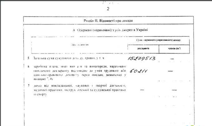 декларация о доходе Кернеса