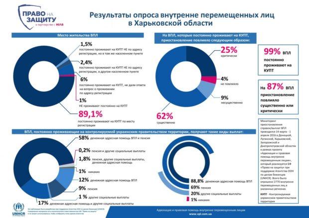 инфографика опрос ВПЛ рус