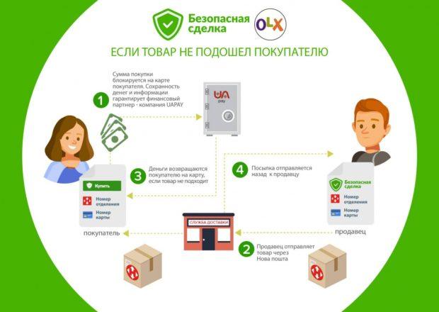 Безопасная сделка OLX