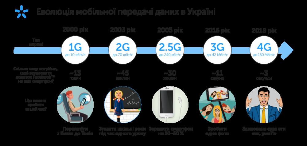Эволюция мобильной передачи данных в Украине