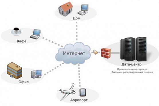 Особенности аренды сервера 1С