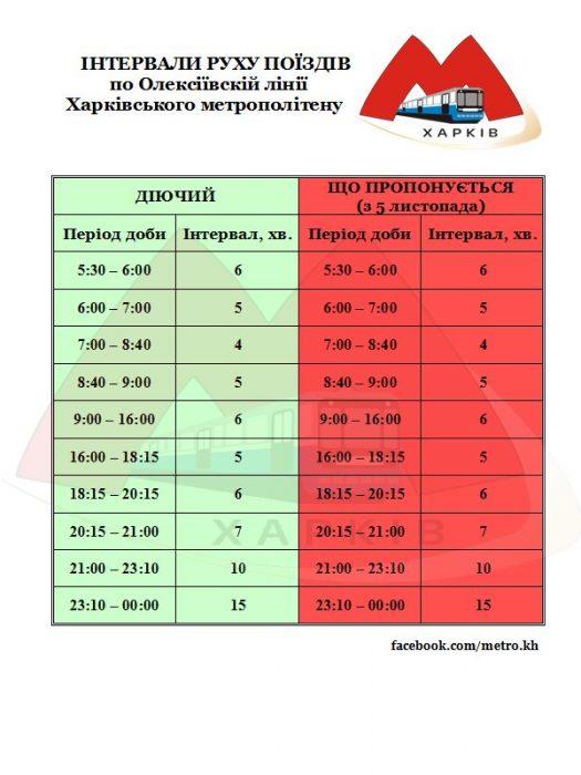 Харьковское метро опубликовало график движения поездов