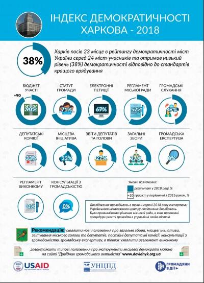 Харьков на предпоследнем месте в Украине по демократичности