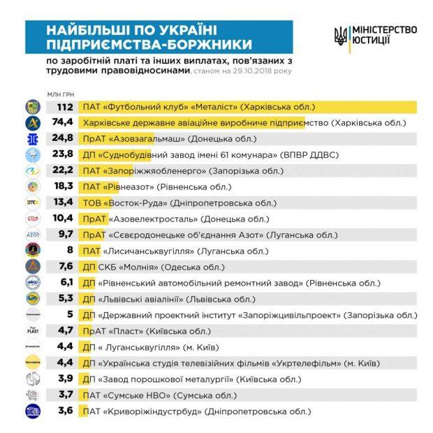 Харьковские предприятия возглавили рейтинг самых крупных должников по зарплате