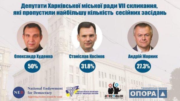 Известны главные прогульщики сессий Харьковского горсовета