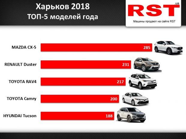 В прошлом году харьковчане купили новых авто на $ 200 млн