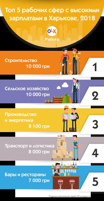 Харьковским строителям увеличили зарплаты на 2 000 грн: рейтинг самых оплачиваемых сфер