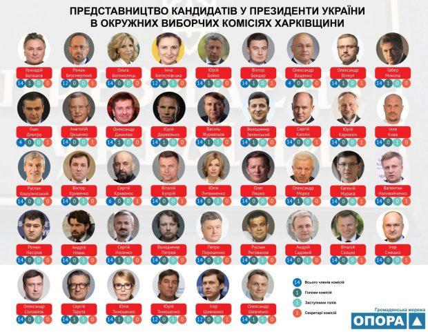 Две окружные избирательные комиссии на Харьковщине - самые крупные в Украине