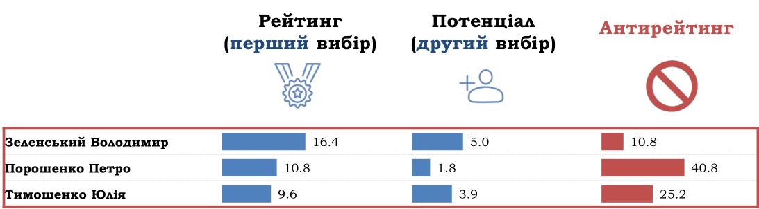 Выборы президента не за горами: за кого проголосуют в Харьковской области