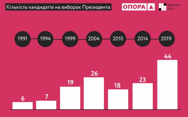 ЦИК зарегистрировала 44 кандидата в президенты