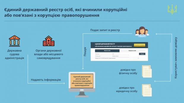 В Украине открыли реестр коррупционеров