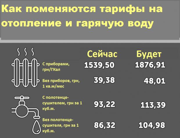 """""""Повышение тарифов необходимы, чтобы не похоронить предприятие"""""""