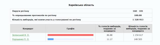 В Харьковской области обработали 100% протоколов: победу одержал Владимир Зеленский