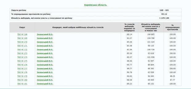 В Харьковской области обработали 95% протоколов: Зеленский побеждает с огромным отрывом
