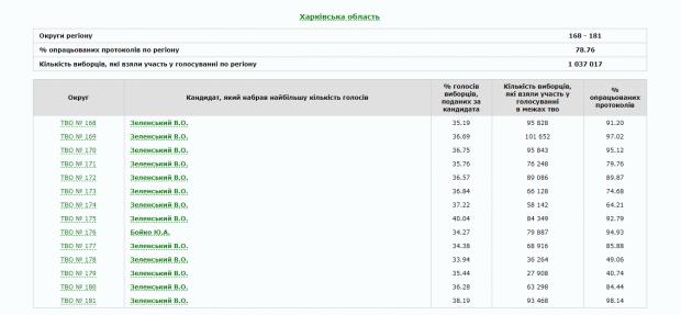 Зеленский побеждает в большинстве округов в Харьковской области