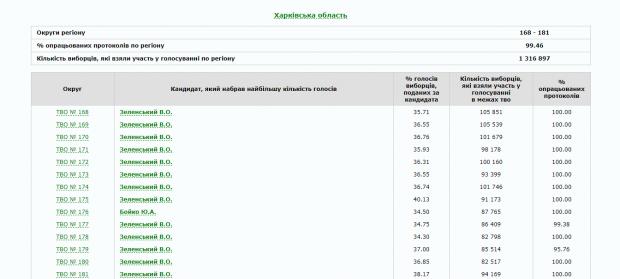 ЦИК обработала 99% протоколов Харьковщины: победил Зеленский