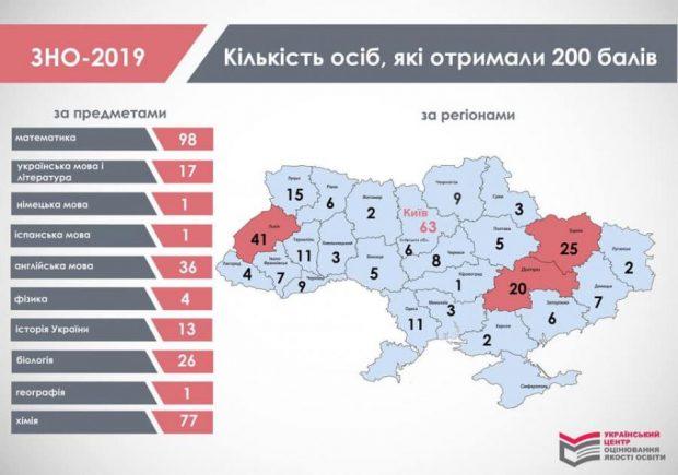 Ученики Харьковщины получили 25 наивысших, 200-балльных, оценок на ВНО - 2019