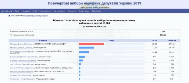 Бывшая жена Мураева проиграла на округе на Харьковщине кандидату от «Слуги народа»