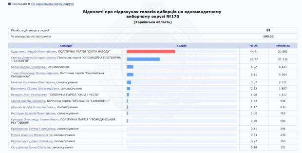"""Святаш впервые проиграл на Салтовке: депутатом станет кандидат от """"Слуги народа"""""""