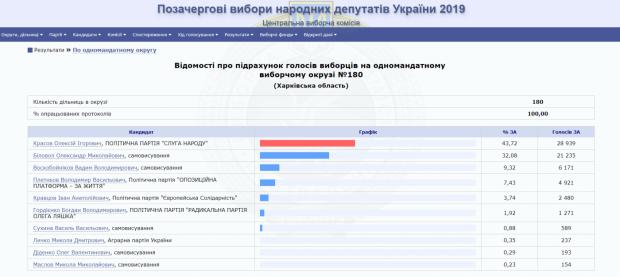 Кандидат от «Слуги народа» побеждает в округе №180 в Харьковской области