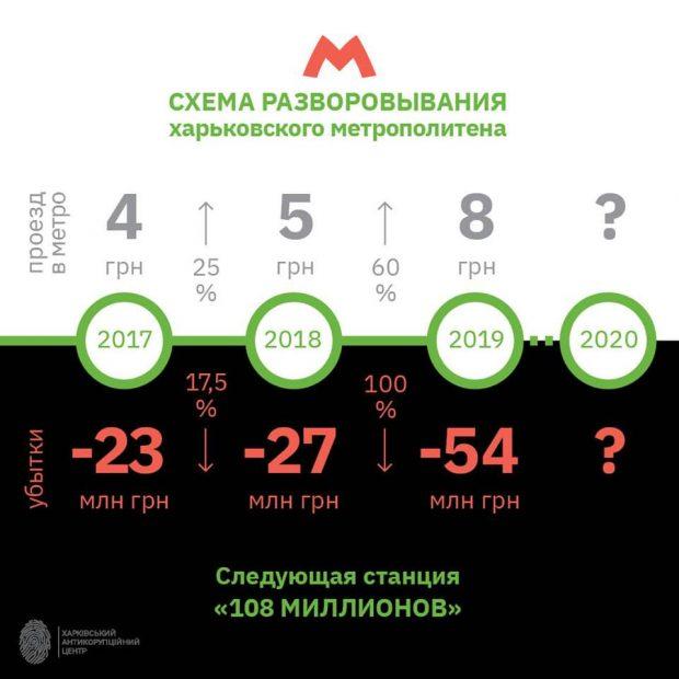 Повышение стоимости проезда с 5 до 8 гривен позволило Харьковскому метрополитену увеличить убытки вдвое