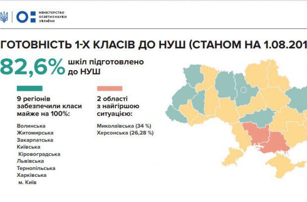 Харьковщина - среди лидеров по подготовке 1-х классов к началу учебного года
