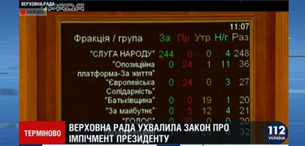 Верховная Рада приняла закон об импичменте президента Украины