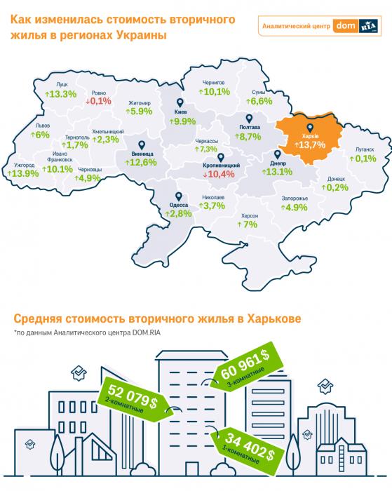 В Харькове квартиры на вторичном рынке подорожали на 13,7%