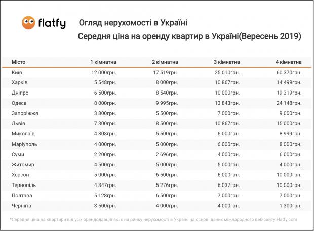 Сравнение аренды и покупки квартиры в Украине: сентябрь 2019