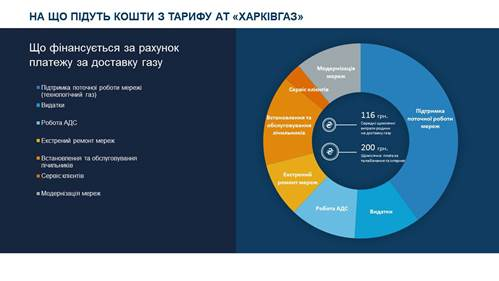 На что пойдут средства из нового тарифа АО «Харьковгаз»