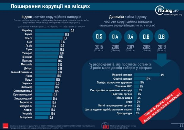 Харьков на втором месте по уровню коррупции в стране