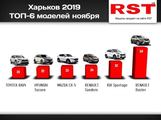 Харьковчане за месяц потратили 18 млн долларов на новые авто