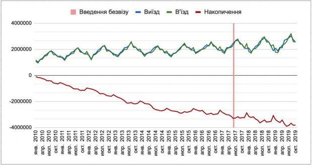 За десять лет из Украины выехало около 4 млн граждан